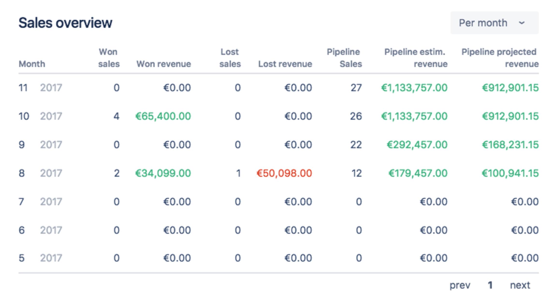 Sales report in Atlas CRM
